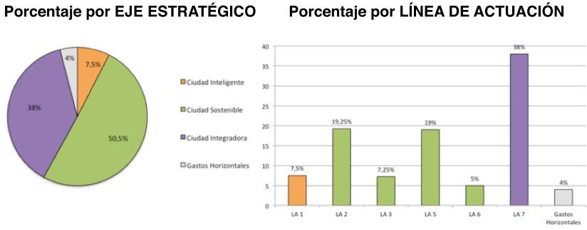 porcentaje estratégico linea acción lalfas